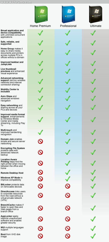 Windows 7 Home Premium vs Professional vs Ultimate | Windows 7 Forums